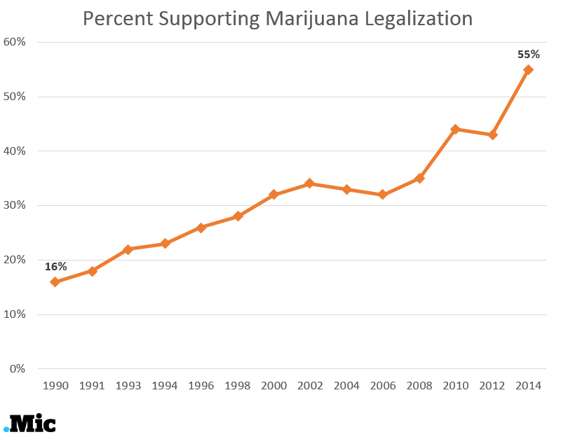 law and marijuana increase Marijuana is still illegal under federal law, and attorney general jeff  and marijuana use is increasing significantly in the united states.