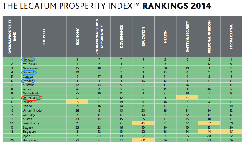 Source: Legatum Prosperity Index