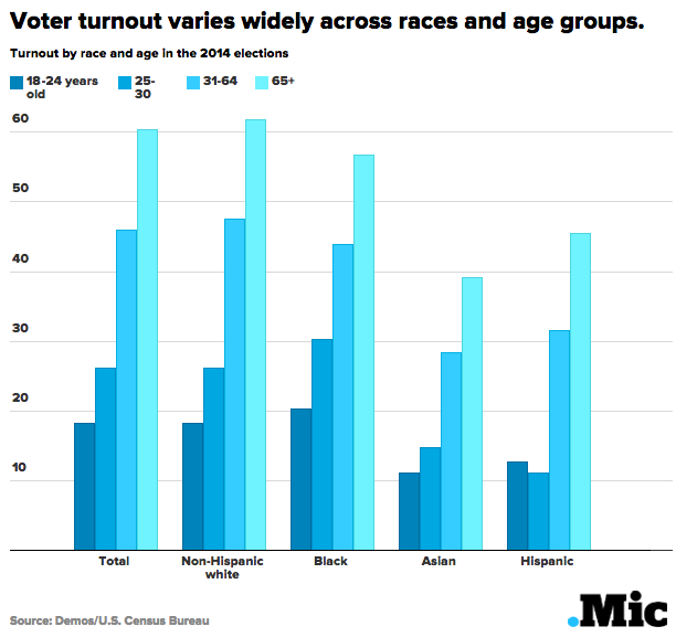 voter turnout varies widely across races and age groups