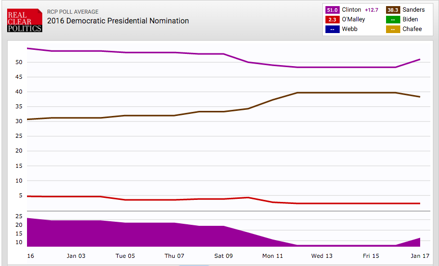 articles presidential poll results latest national primary polls week january