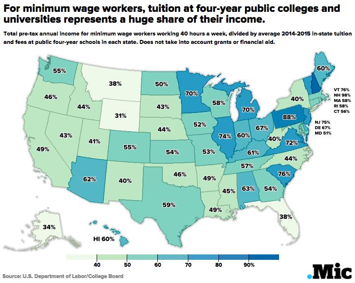Source Mic U S Department Of Labor College Board