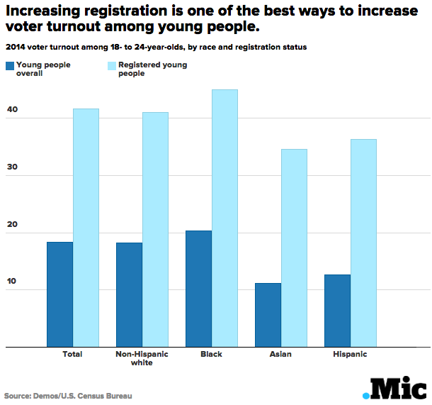 increasing registration is one of the best ways to increase voter turnout among young people