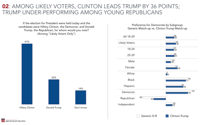 Hillary Clinton Thumps Donald Trump Among Millennials, New Poll Finds