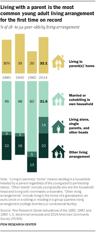 Young People Now More Likely to Live With Their Parents Than a Significant Other