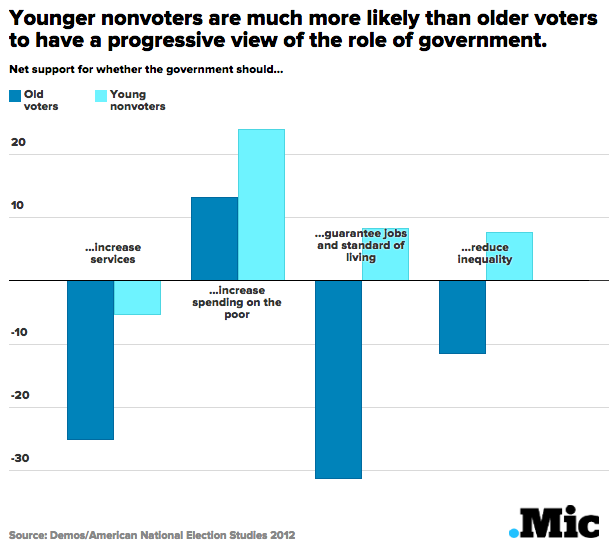 younger nonvoters are much more likely than older voters to have a progressive view of the role of government