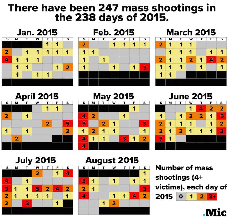 Oregon School Shooting Is The 142nd School Shooting Since