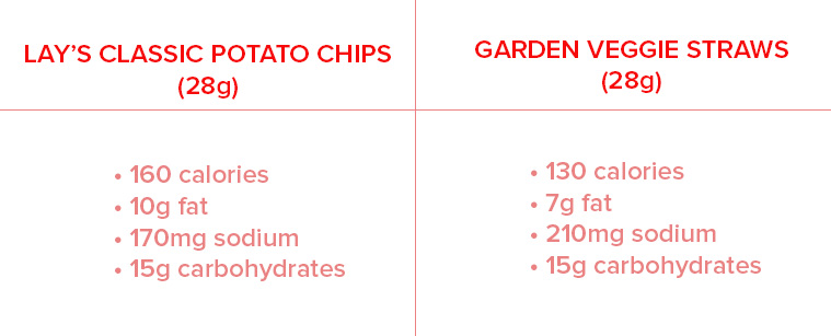 Those Veggie Crisps You Love Are Really No Healthier Than Plain Old Potato Chips