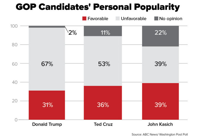 Donald Trump Is the Most Unpopular Presidential Candidate Since David Duke, New Poll Finds