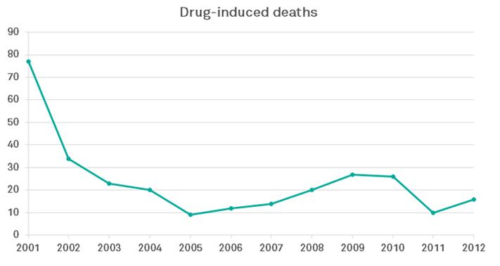 decriminalization of drugs The difference between marijuana legalization and decriminalization or at least decriminalizing drug cartels monopolizing the market.