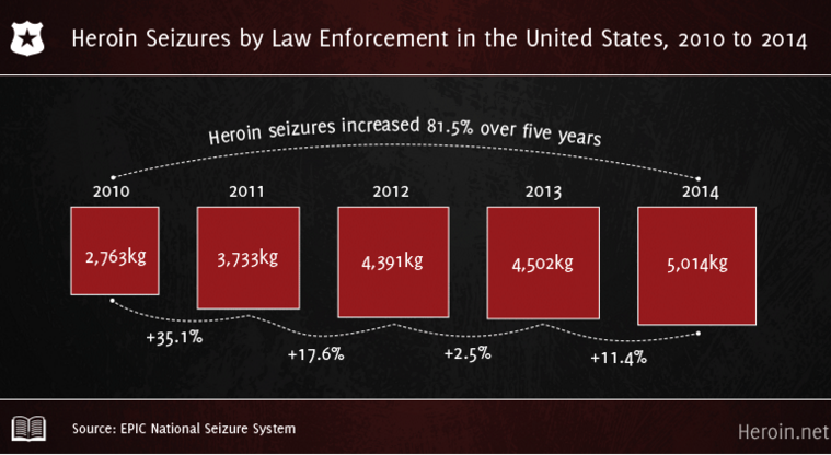 The 6 Stats You Need to Know to Understand America's Heroin Epidemic