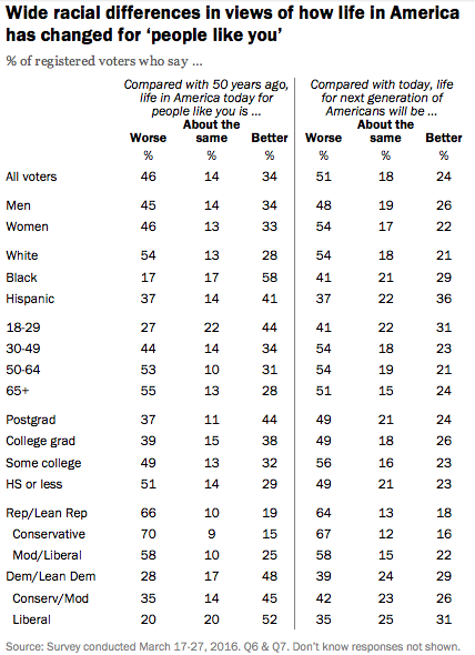 54% of White Voters Think Life Is Worse for Them Now Than It Was 50 Years Ago