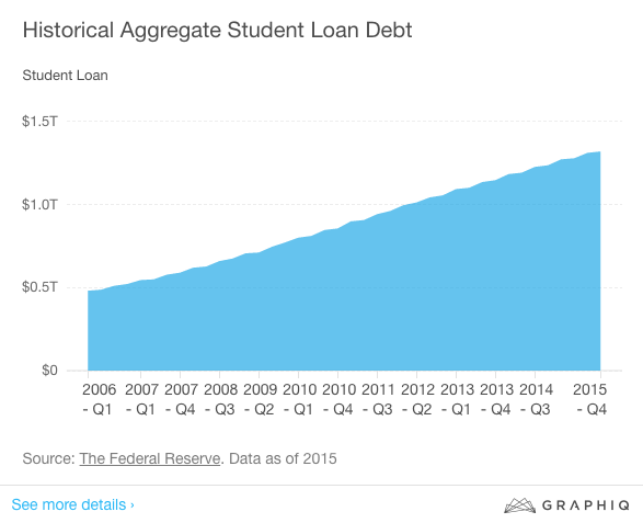 Student Loan Debt Is Good for the Economy, White House Says