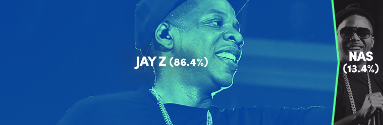 Jay Z or Nas, Tupac or Biggie: Spotify Data Reveals Who Really Won Hip-Hop's Rivalries