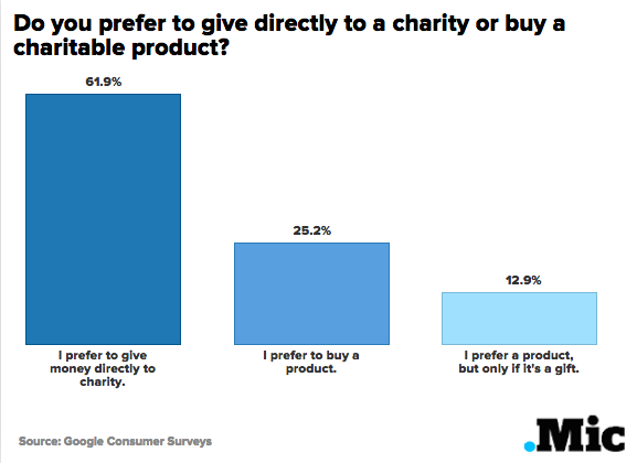 "Skeptical About Brands That ""Give Back""? You're Not the Only One"