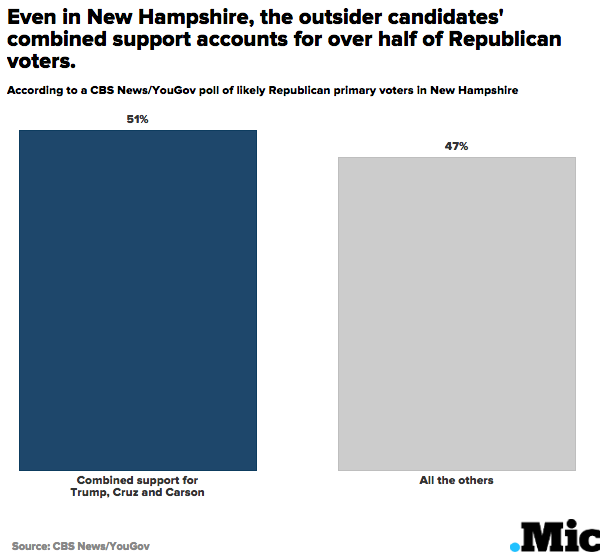 3 Charts That Should Have the Republican Establishment Panicking