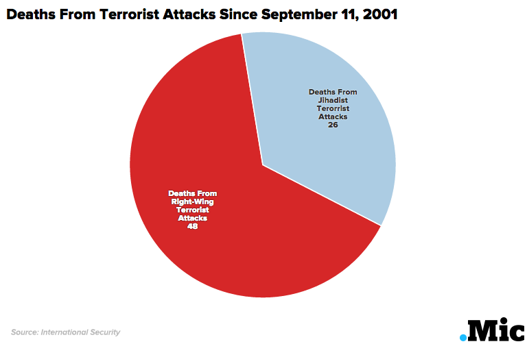 More Than Twice as Many Terrorist Attacks Come From Right-Wing White Groups as Muslims