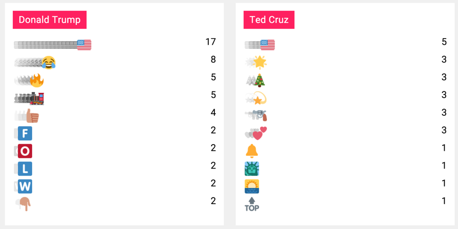Anxious for the Next Round of Polls? Twitter Trends From the GOP Debate Offer Insight