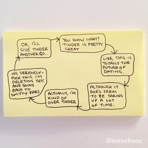 One Chart Perfectly Sums Up Every 20-Something's Relationship With Tinder