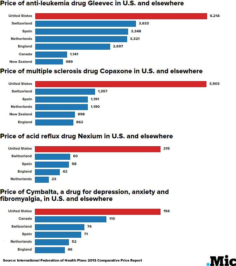 Here's How Much More the US Spends on Medicine Than Everyone Else, in 6 Charts