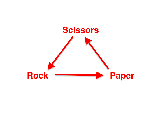Win at Rock, Paper, Scissors Every Time With This Brilliant Trick