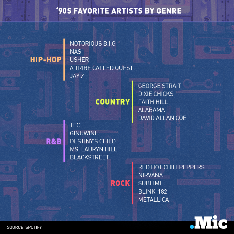 These Are the Most Popular '90s Artists By State and Genre, According to Spotify