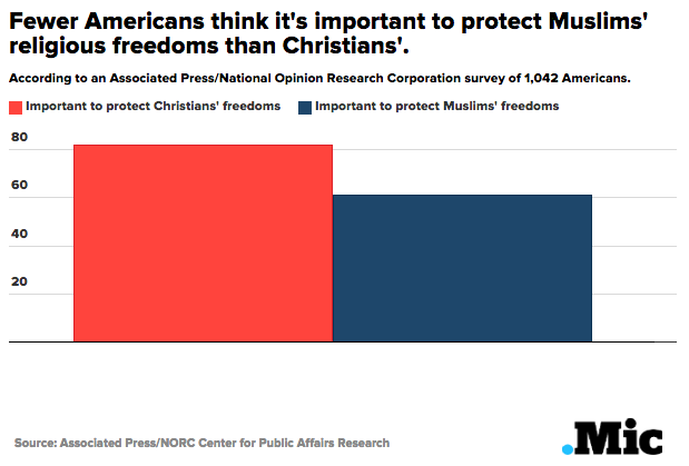 Americans Think Christians' Freedoms Are More Important Than Muslims'