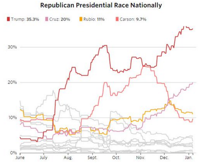2016 US Election Polls: Latest National and Primary Polls for Week of January 4