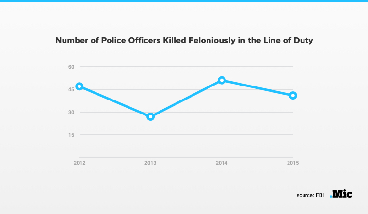 2015 Was Actually One of the Safest Years on Record for Police Officers, Says FBI