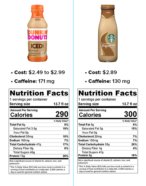 Starbucks Vs Dunkin Donuts Bottled Iced Coffees Which
