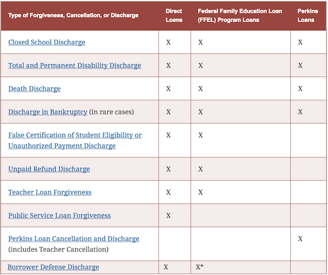 This Chart Shows You Which Cases Allow for Student Loan Cancellation and Forgiveness | Mic
