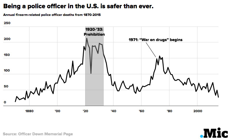"One Chart Reveals the Truth About America's ""War on Police"""