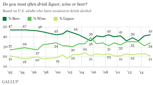 The World Is Drinking Less Alcohol, but Fear Not, America's Picking up the Slack