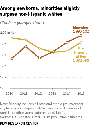 In the US, Minority Babies Are in the Minority No Longer