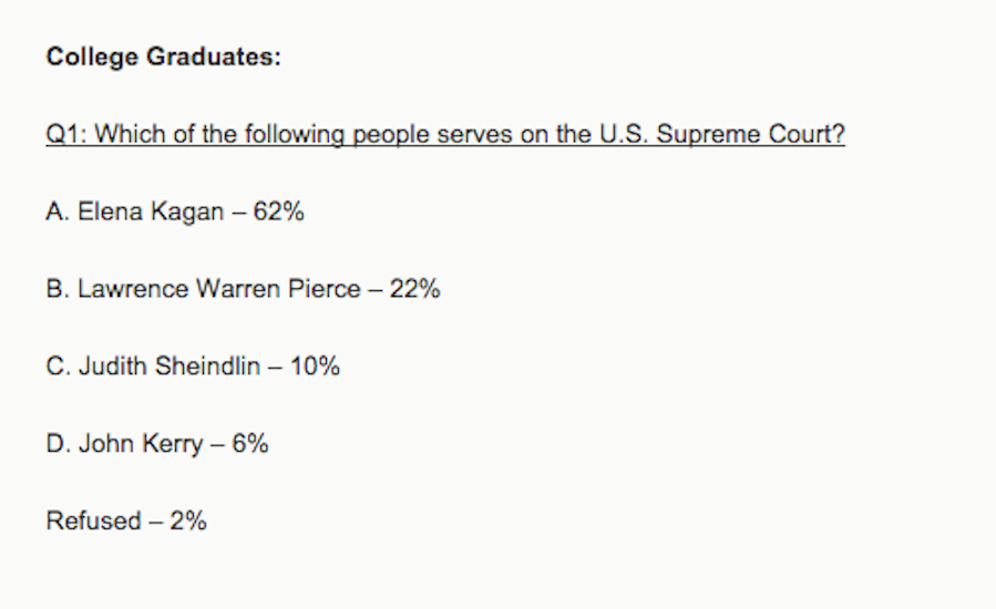 10 Percent of College Grads Think Judge Judy Sits on the Supreme Court