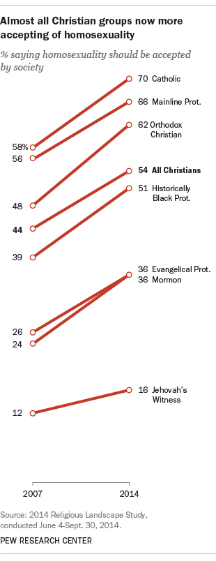 This Poll Shows How Christians in America Really Feel About Homosexuality