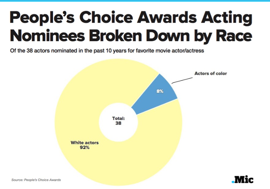 The People's Choice and MTV Movie Awards Are Just as White as the Oscars