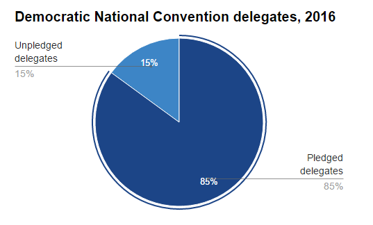 Here Are the Rules for the 2016 Democratic National Convention