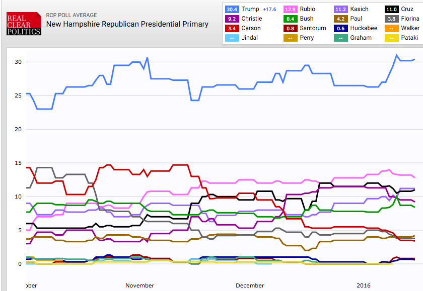 2016 Presidential Poll Results: Latest National and Primary Polls for Week of January 11
