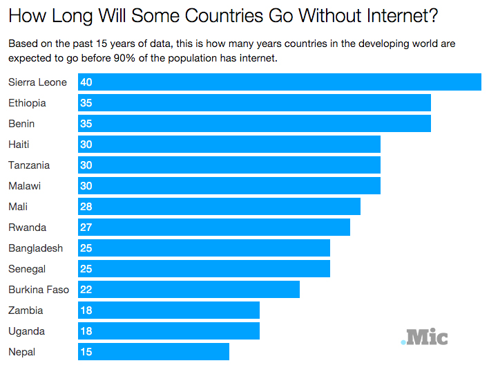 We'll All Have Self-Driving Cars Before Some Countries Even Have Internet Access