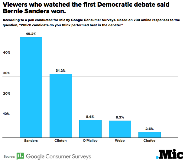 Viewers of the First Democratic Debate Thought Bernie Sanders Was the Clear Winner
