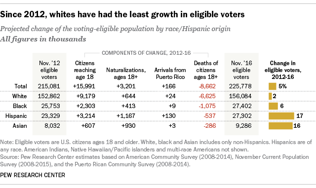 The 2016 Electorate Will Be the Most Diverse in History, Spelling Trouble for the GOP