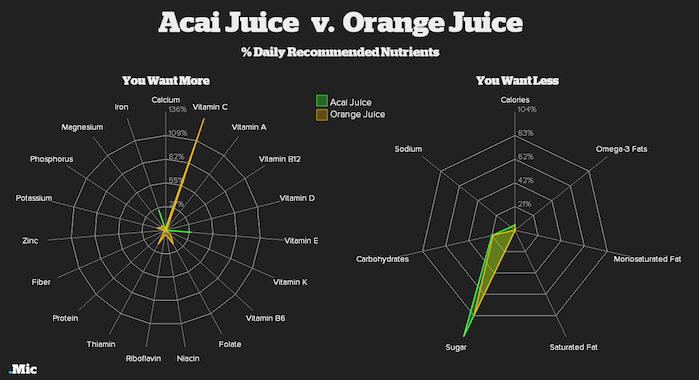 10 Charts That Prove Hipster Foods Might Actually Be Really Good for You