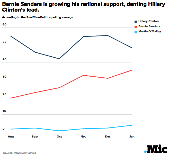 If You Think Bernie Sanders Is Finished, Check Out These 3 Charts