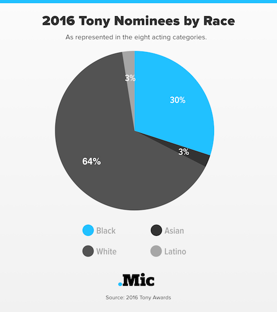 In the Wake of #OscarsSoWhite, the Tonys Just Proved Themselves So Diverse