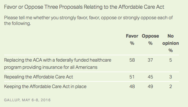 One Chart Shows Bernie Sanders' Health Care Plan Is the Most Popular in the Race