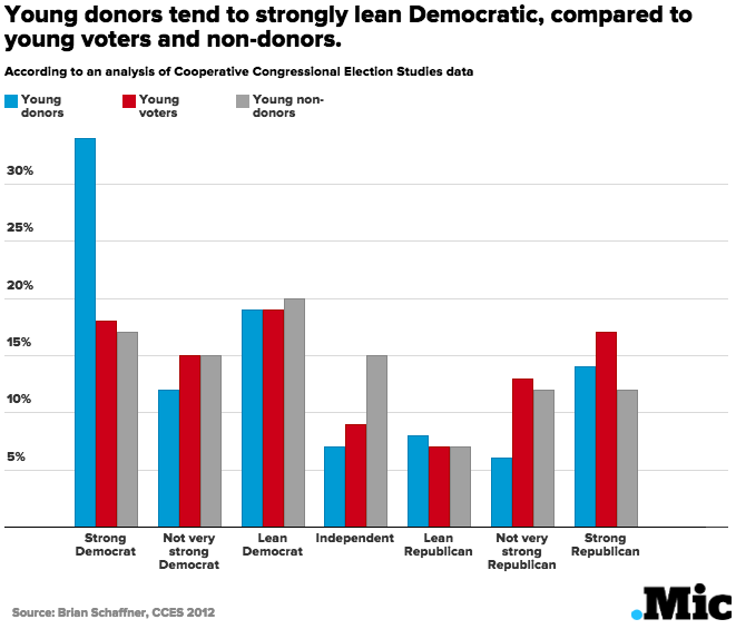 3 Charts Show How Young Donors Could Change the Political Landscape
