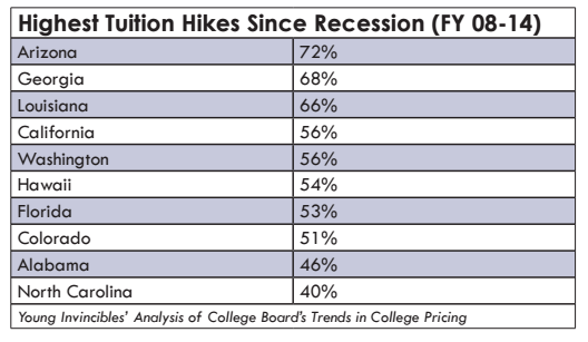 College Students Were Hit Even Worse by the Recession Than We Thought