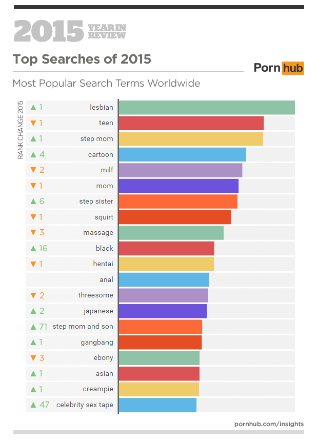 This Is the Top Porn Search Term of 2015 — and Here's What It Can Tell Us