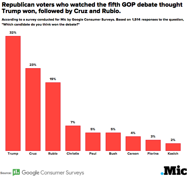 Donald Trump Won the Fifth GOP Debate, According to Republicans Who Watched It