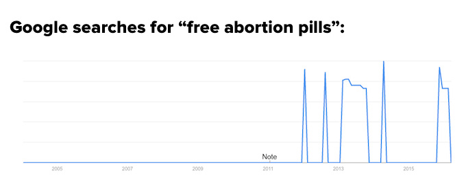 DIY Abortions Are on the Rise, According to These Chilling Google Searches